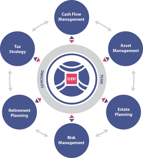 There are six vital components to a comprehensive financial plan.
