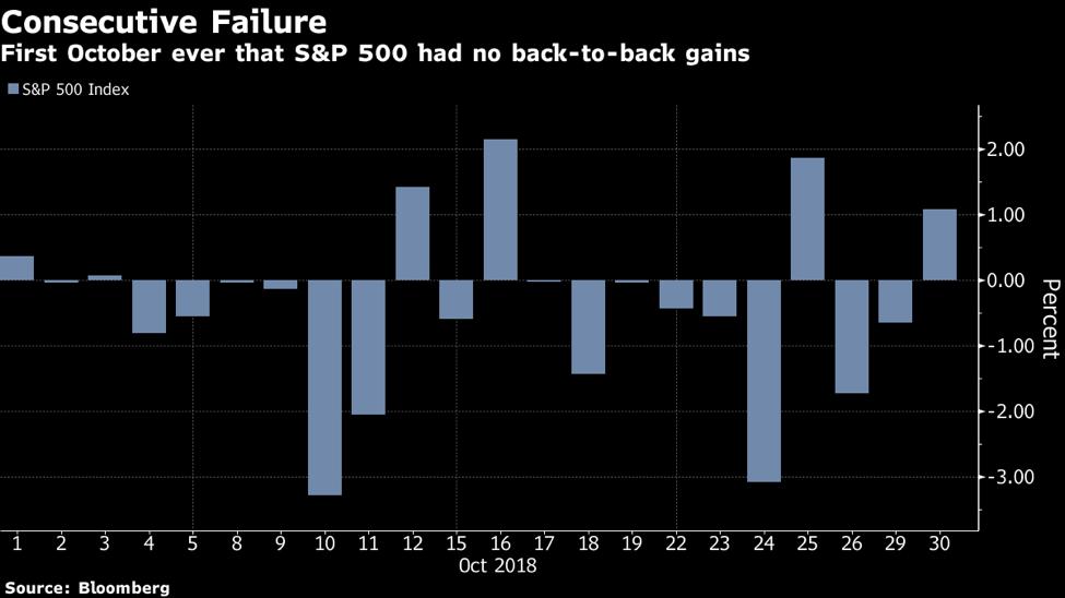 Consecutive Market Losses_10.2018.png