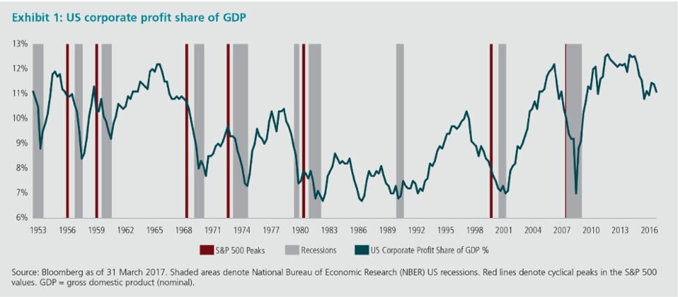 US Market_Profit margins.png