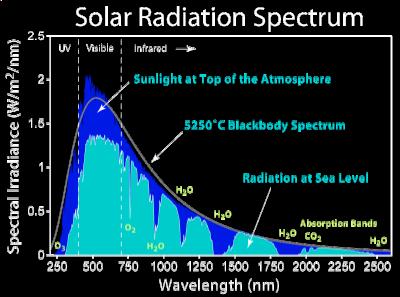 solar radiation spectrum