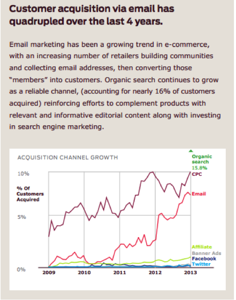 Source: CUSTORA E-Commerce Customer Acquisition Snapshot | Q2 2013
