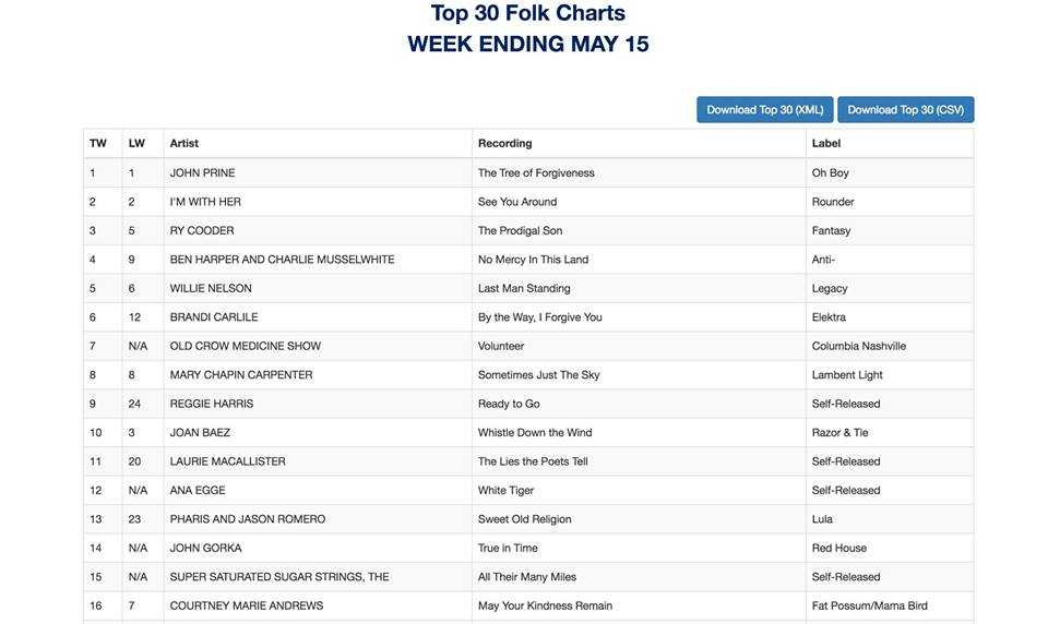 Number 15 on the May 2018 NACC Folk Charts