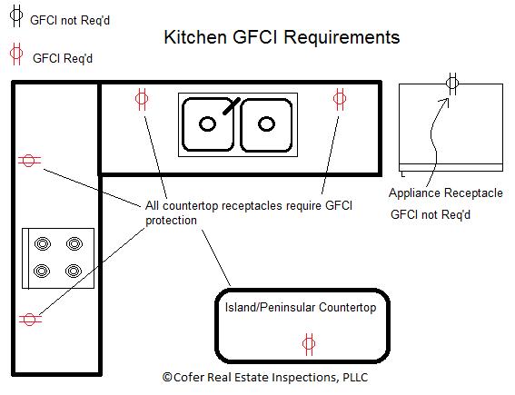 Gfci Outlets Cofer Real Estate