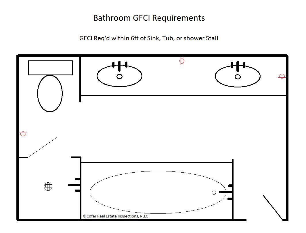 Bathroom GFCI Req.png