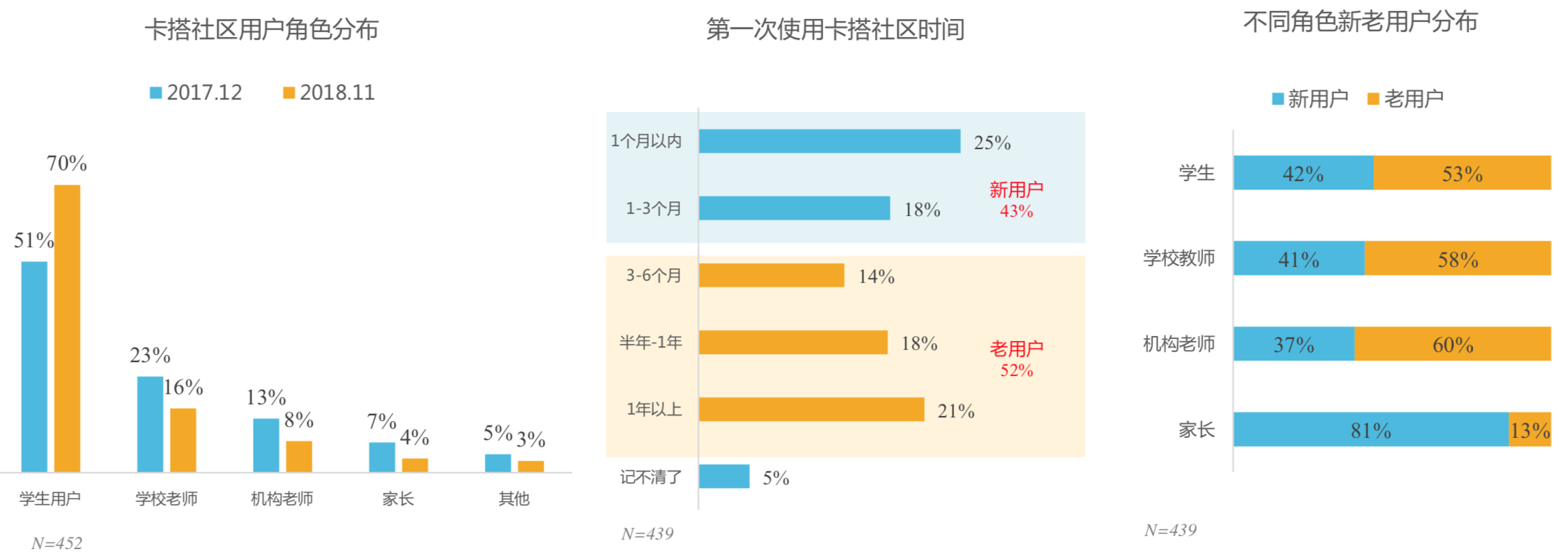 Figure 3.1: Percentage of user types on KADA. Top 3 are Student, Teacher (public school), and Teacher (private school). Also, Student users grew 19% in one year.