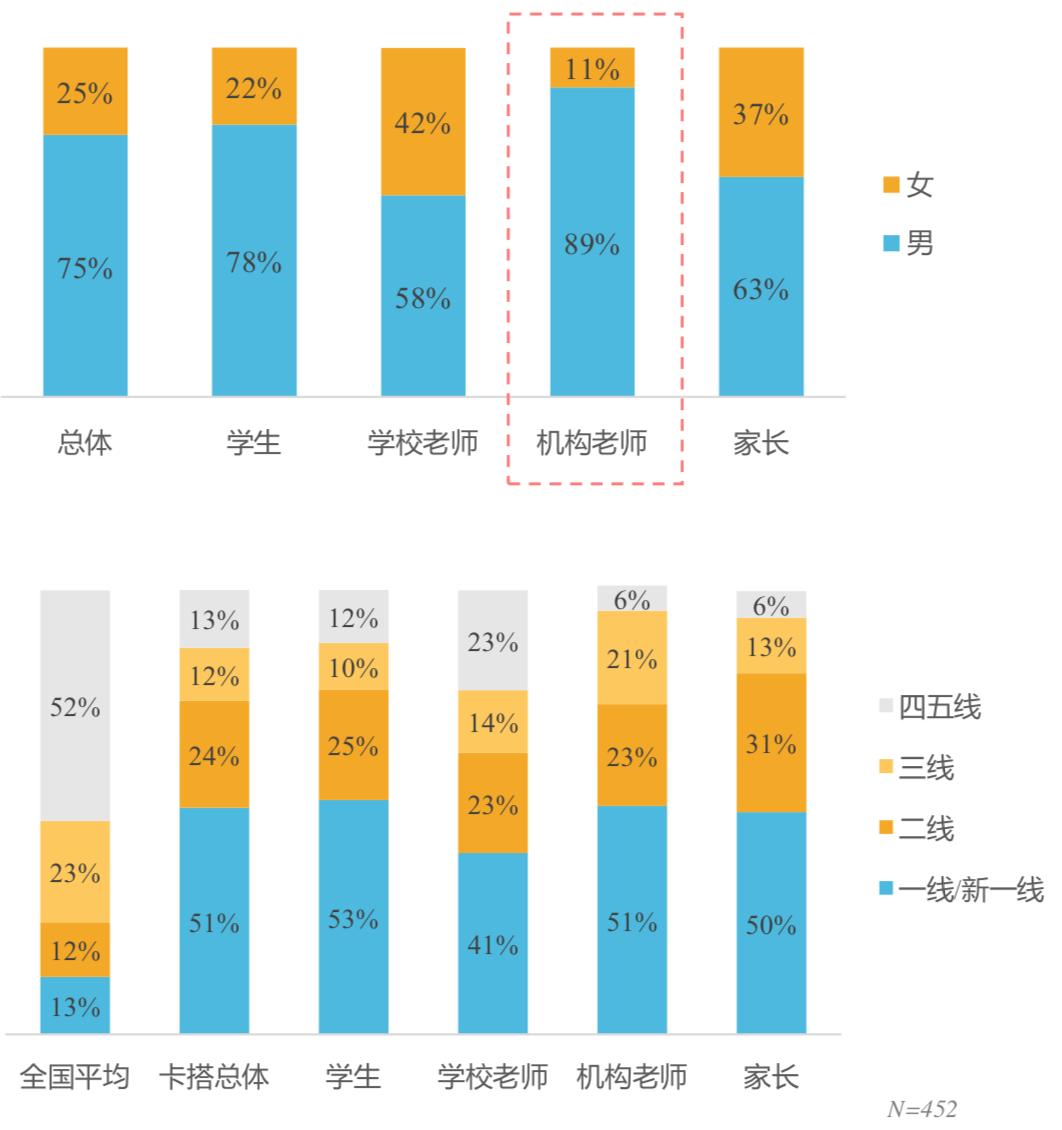 Figure 3.2: Gender breakdown of user types (top); geographic breakdown of user types (bottom).