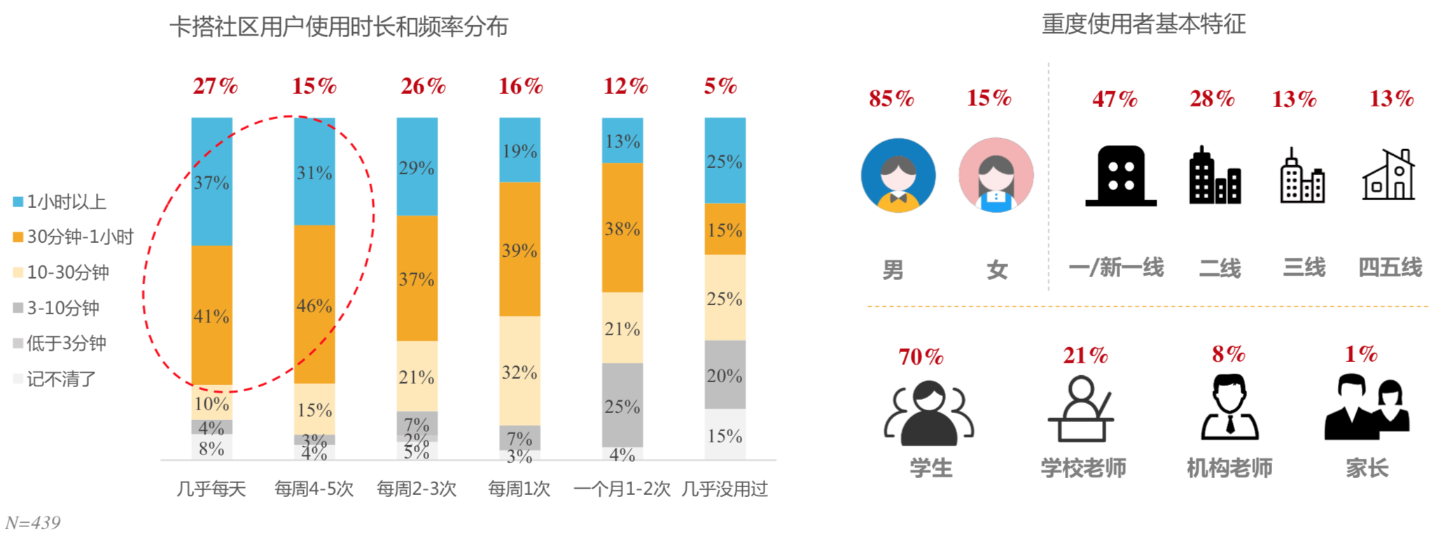 Figure 3.4: Breakdown of frequency and time span, demonstrating how often and how much time users spend on KADA. Everyday and 4-5 times/week were considered to be heavy users (left); heavy user breakdown by gender and city