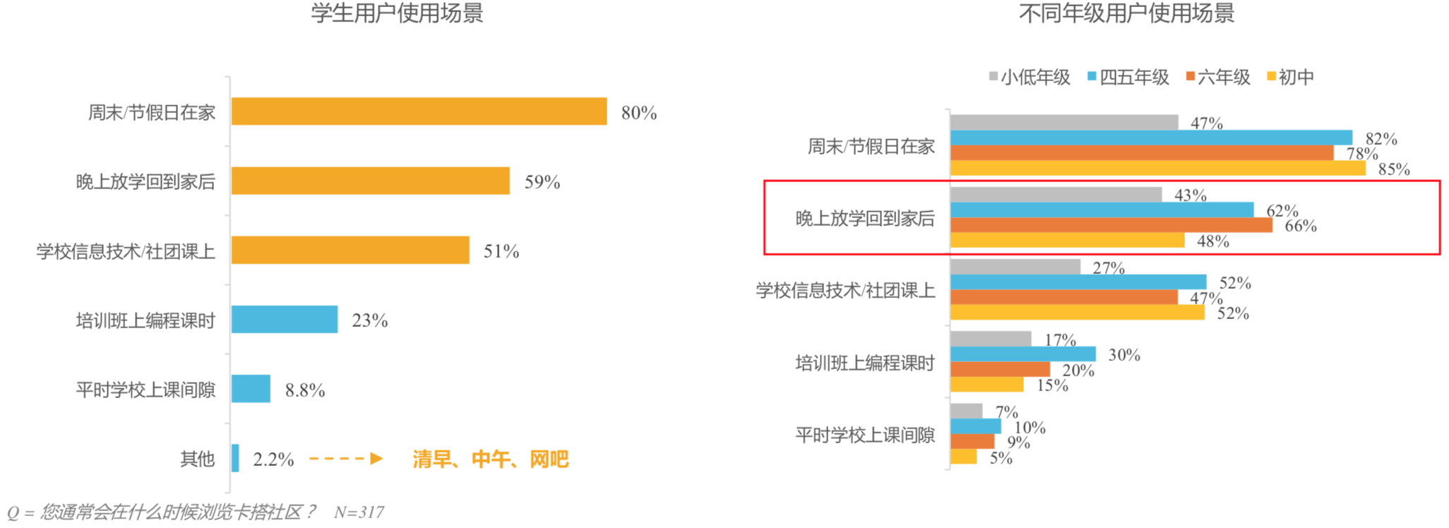 Figure 3.5: Breakdown of student users by grade and by place of use