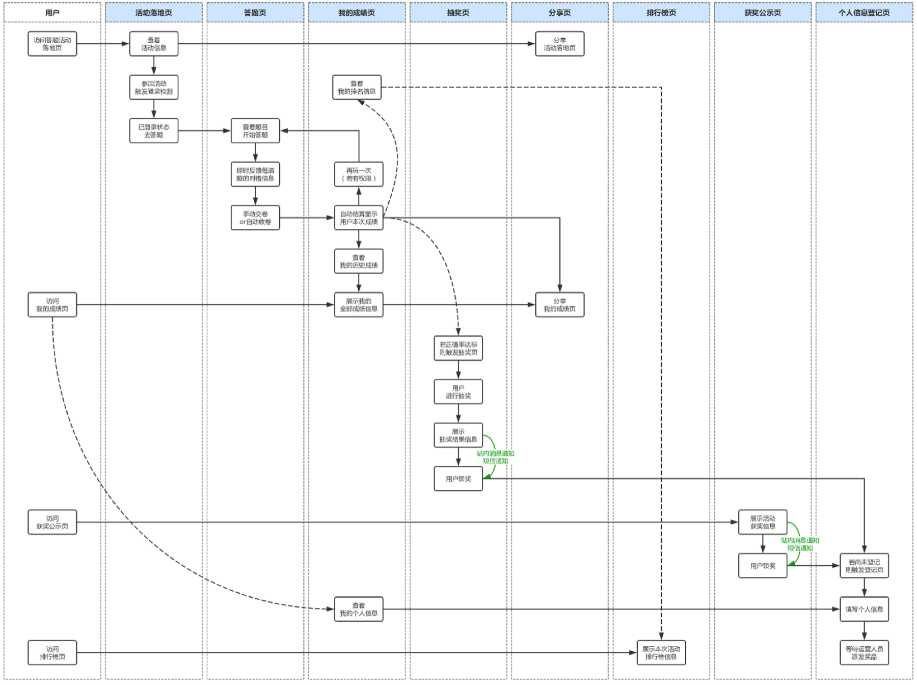Figure 8: The user flow of the Trivia Game Event.