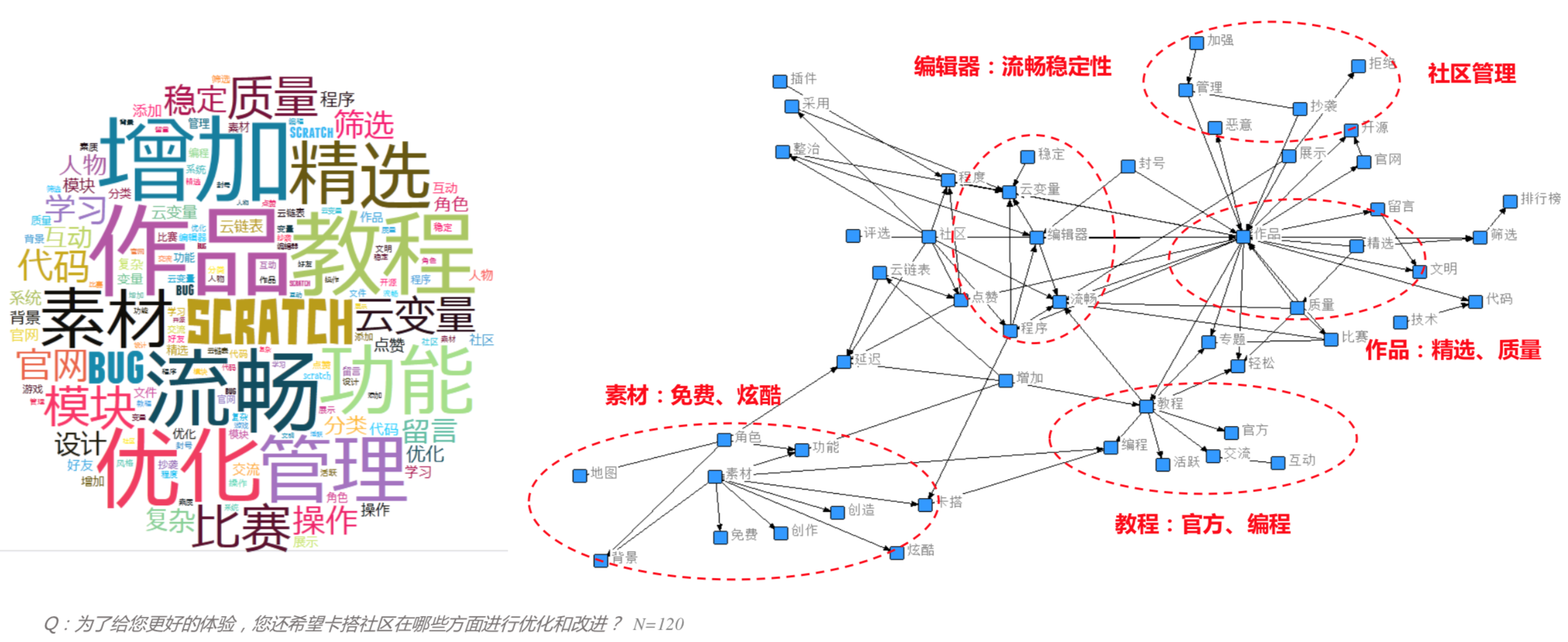 """Figure 1: Data visualization shows high demand for more FREE and COOL Sprites. Left: """"素材 (Sprite)"""" on the left side of """"SCRATCH"""", """"教程 (Tutorial)"""" on the right top-corner of """"SCRATCH""""; Right: The circle on the left bottom corner shows the need for """"素材 (Sprites)"""""""