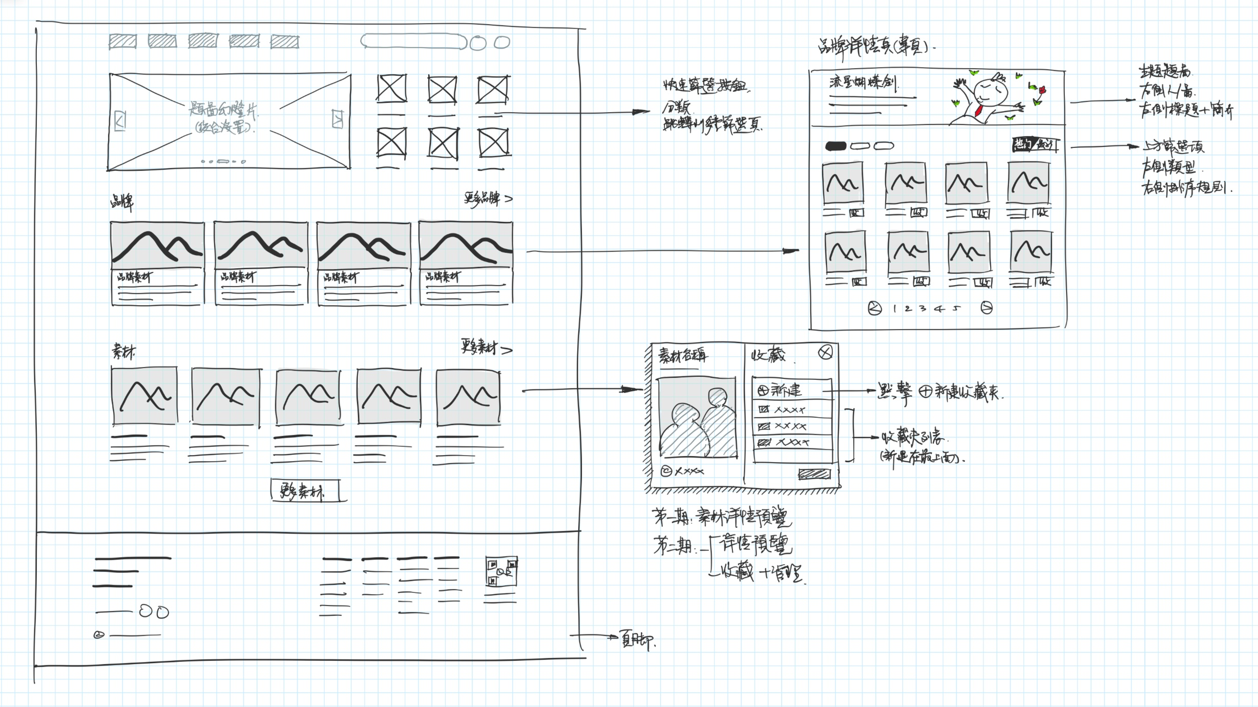 Figure 4: The wireframe sketch features the Sprite Center Page, Branded Sprite Page, and other details