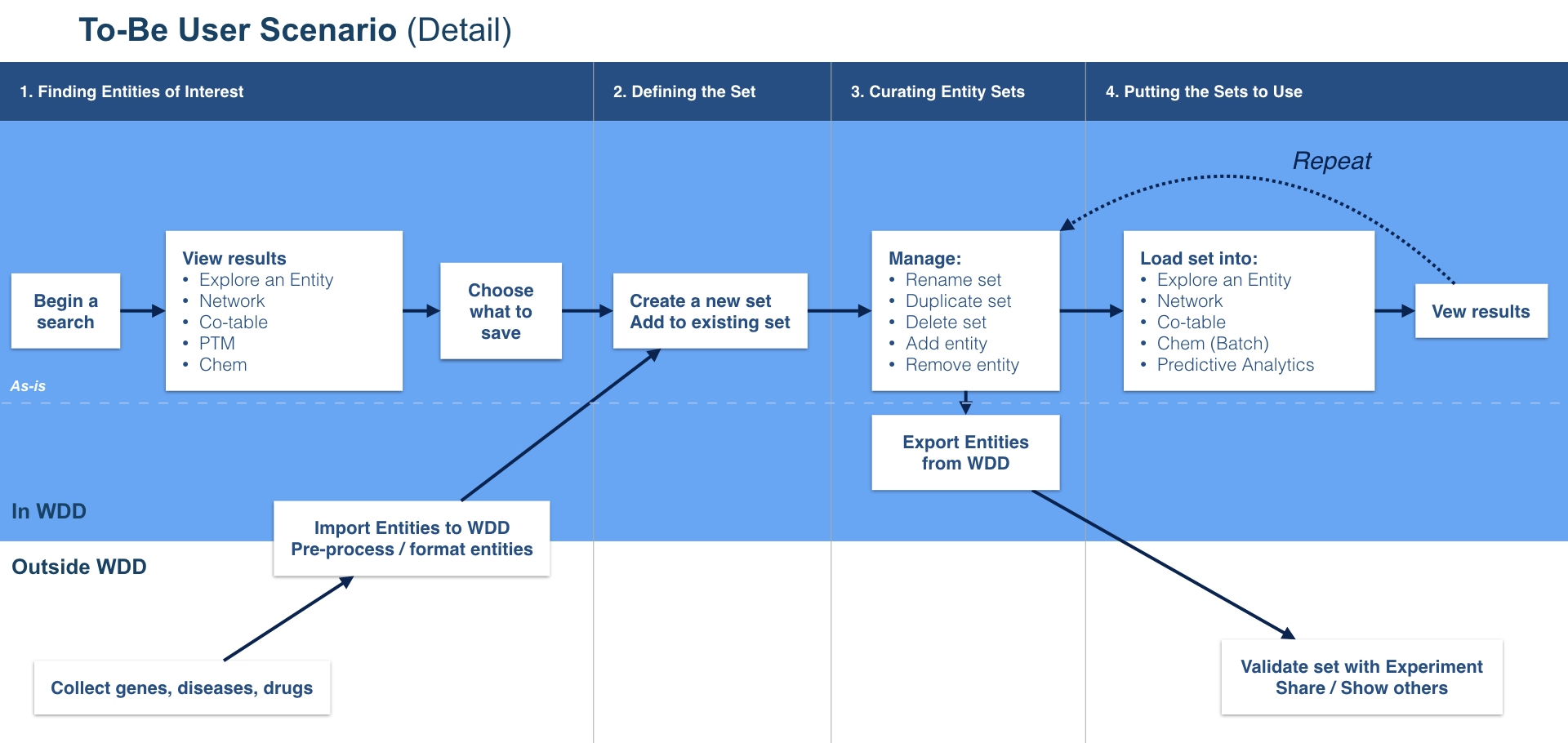 This Process Map shows an idea of what the streamlined future process (now implemented) could look like.