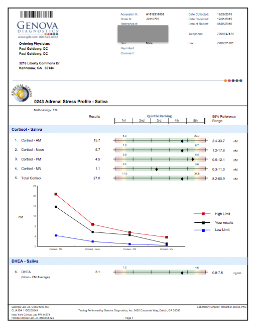 Jeff Mallard Adrenal Stress Test New copy.jpg
