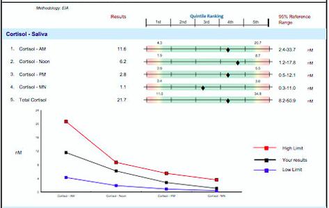 A normal, healthy adrenal profile (cortisol secretion)