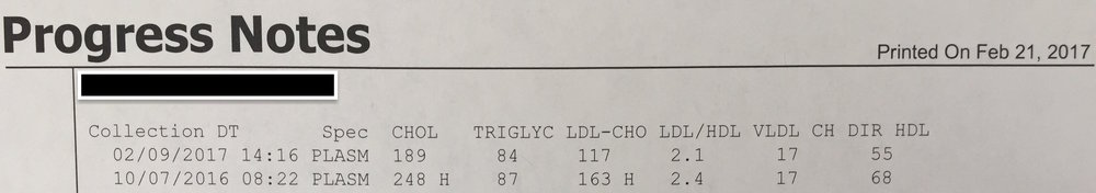 Cholesterol: Before/After
