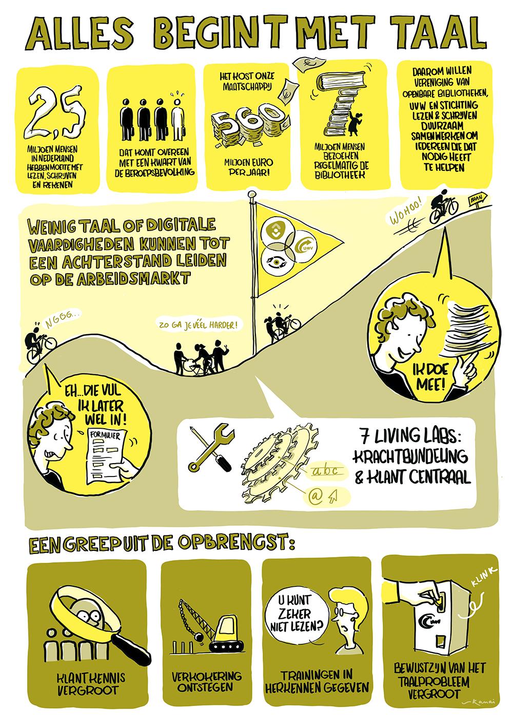 """Infographic """"Alles begint met taal"""""""