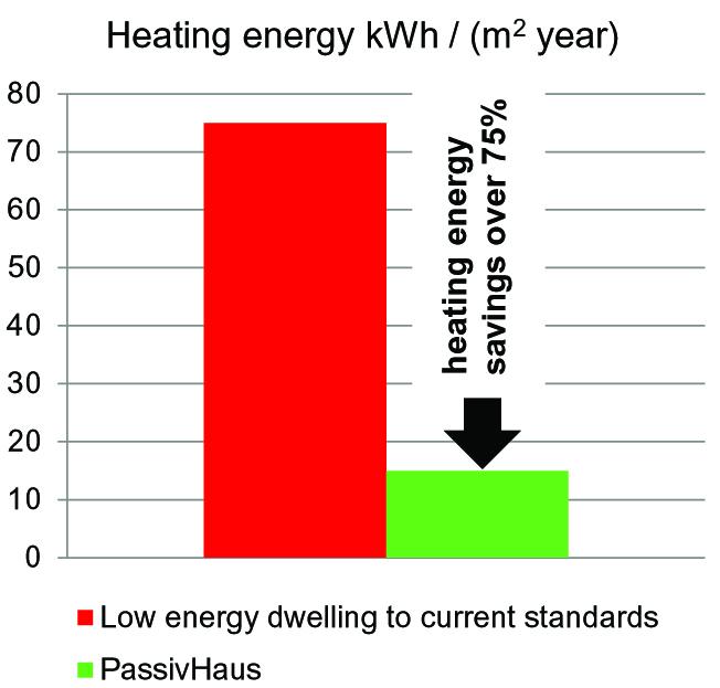 Comparison of domestic heat loss