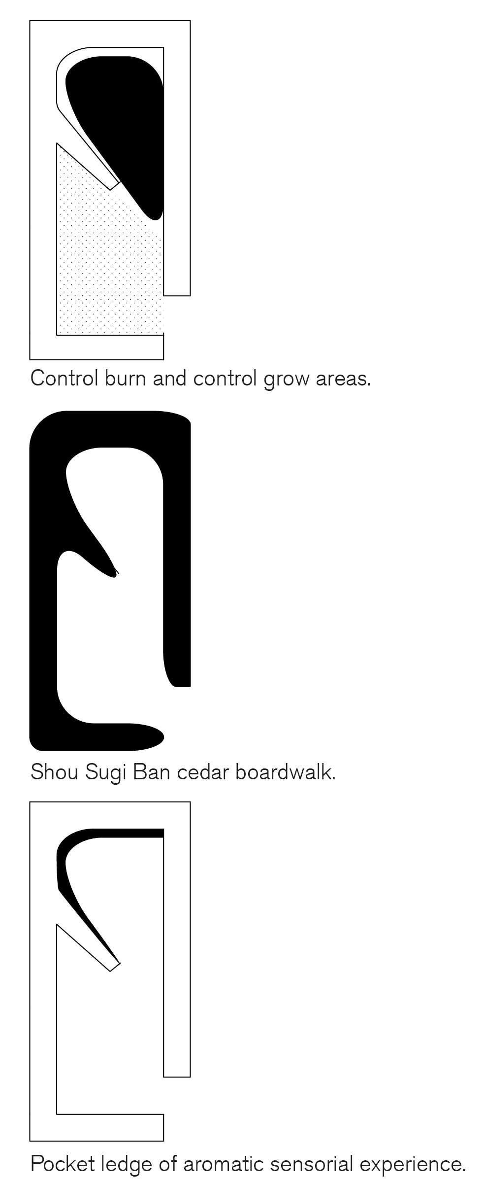 Controlled burn diagram items landscape competition