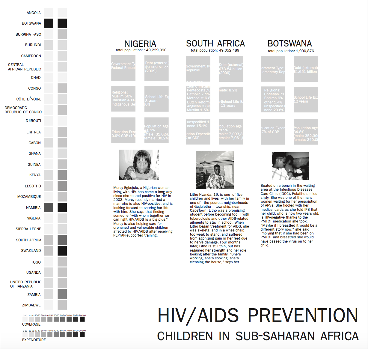 After acquiring more concrete data, this was a deep-dive into exploring those directly affected by HIV/AIDS across the world.
