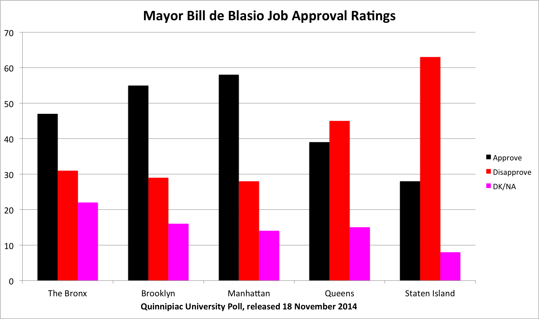 Mayor Bill de Blasio (D-New York City) received his highest job approval ratings in Manhattan.  Source :  Quinnipiac University poll/Graphic by Progress Queens