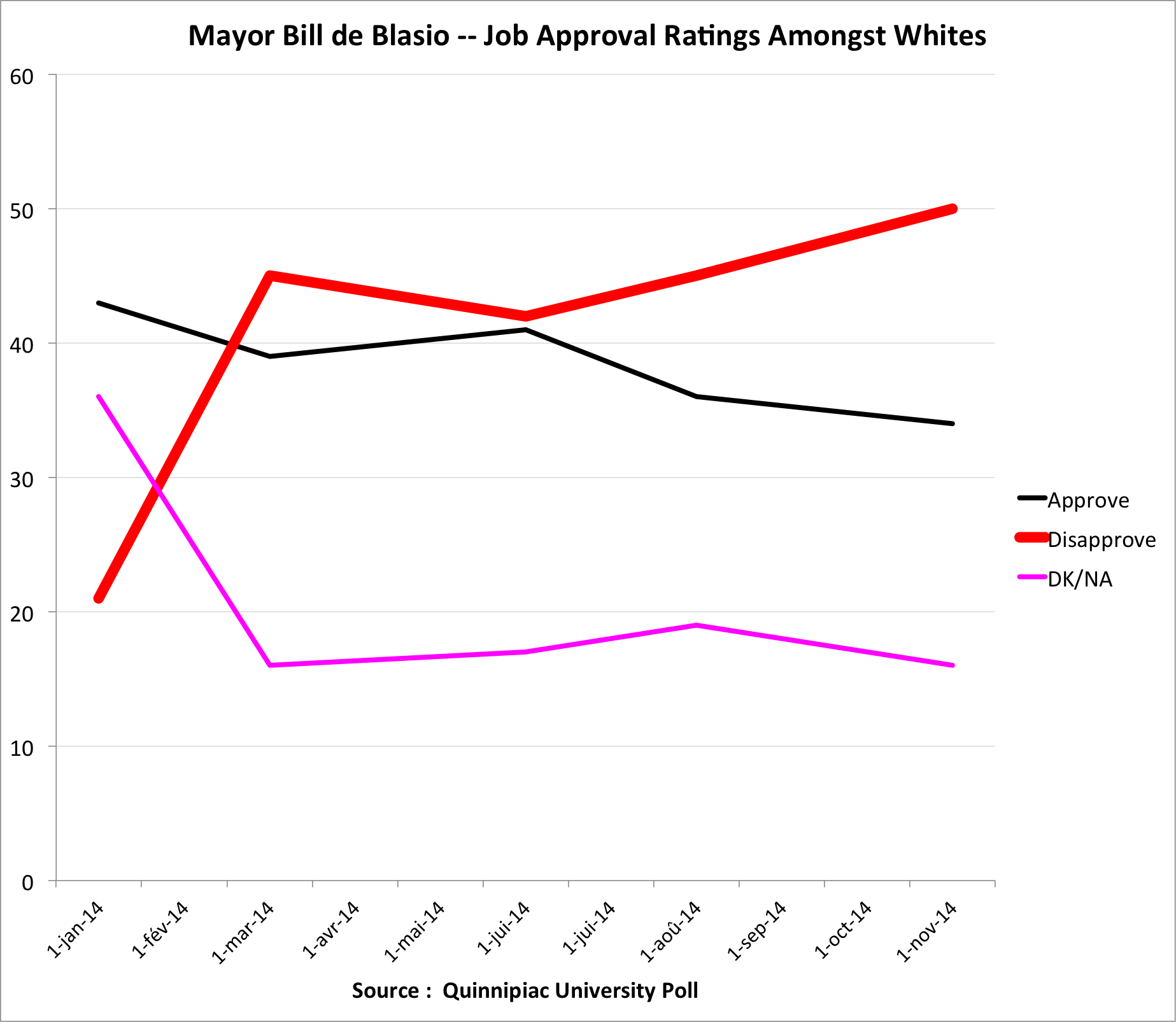Disapproval ratings from Whites have more than doubled for Mayor  Bill de Blasio  since the start of his administration. Source : Quinnipiac University poll/Graphic by Progress Queens