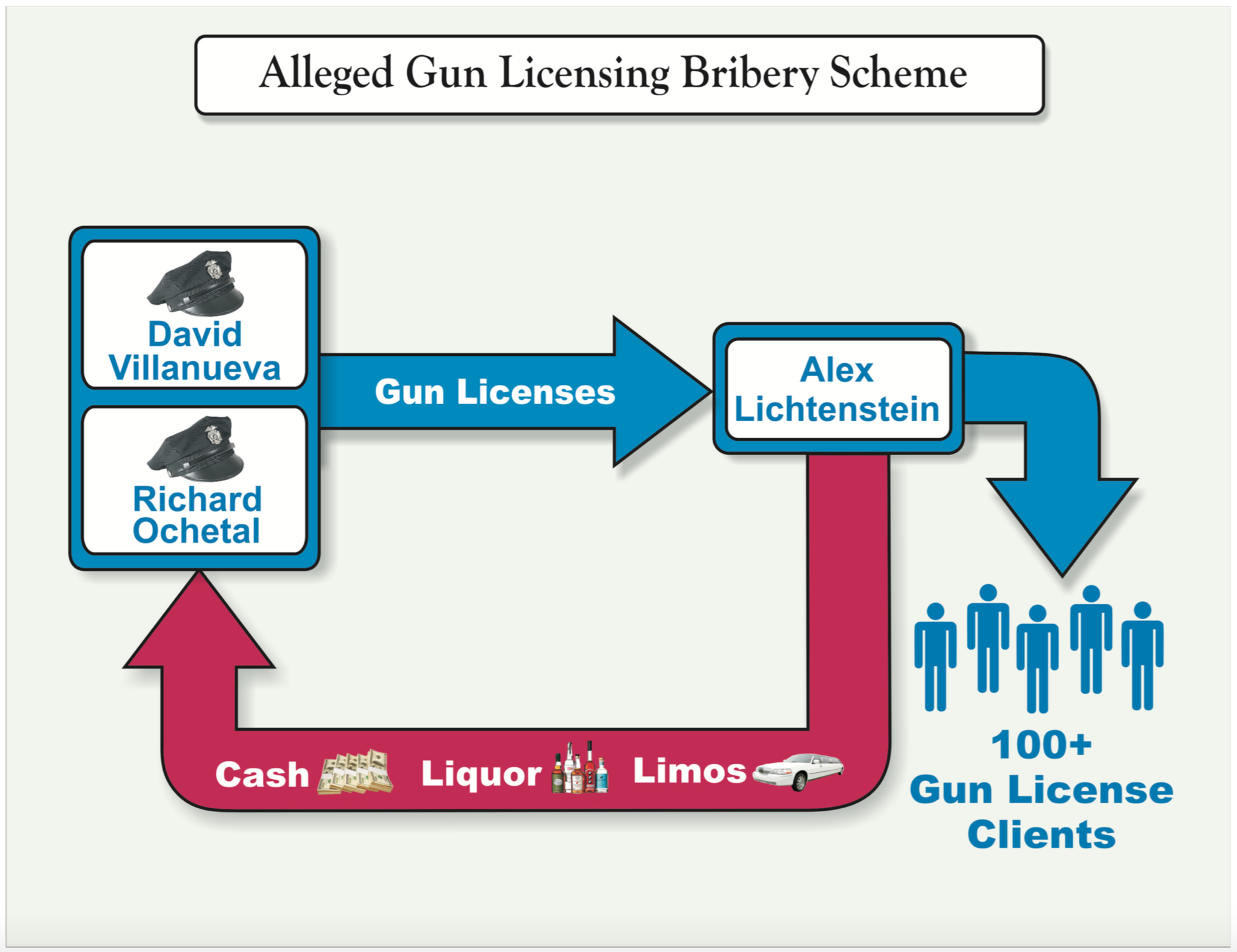 One of the  flow charts  used during Monday's press conference by the office of U.S. Attorney  Preet Bharara  to demonstrate allegations of crimes committed by  NYPD  officers in the License Bureau in a scheme allegedly involving the expedited processing of gun permits requested by  Alex (Shaya) Lichtenstein . Source : U.S. Attorney's Office for the Southern District of New York