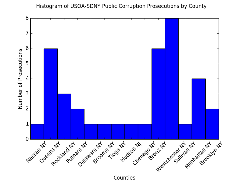 A mathematical calculation of counties was performed by Progress Queens of the residence or the jurisdictional reach of public officials or political operatives, who have been prosecuted by the  U.S. Attorney's Office  for New York's southern district during the term of former U.S. Attorney  Preet Bharara .  Queens  was tied with the  Bronx  as the county with the second-highest number of officials, who have been prosecuted on corruption charges by Manhattan Federal prosecutors. This calculation was based on information provided to Progress Queens by the Manhattan Federal prosecutors' office. Federal prosecutors provided a report of cases, and Progress Queens identified the counties that were used in the composition of this histogram. Source : U.S. Attorney's Office for the Southern District of New York/Progress Queens/Python