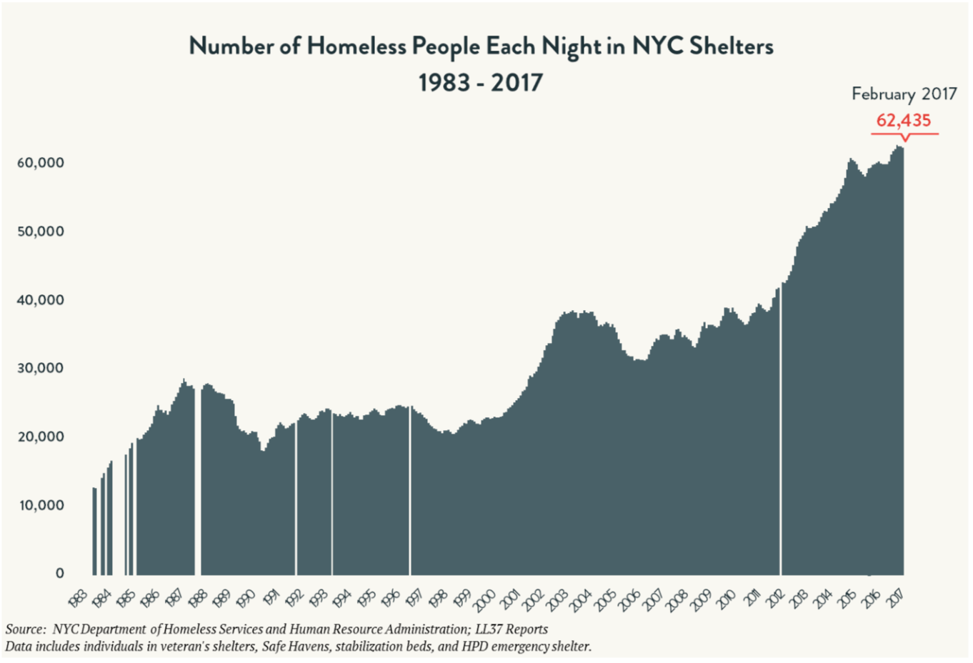 An estimate of the number of people using New York City's shelters for housing. Source :  Coälition for the Homeless /Fair Use