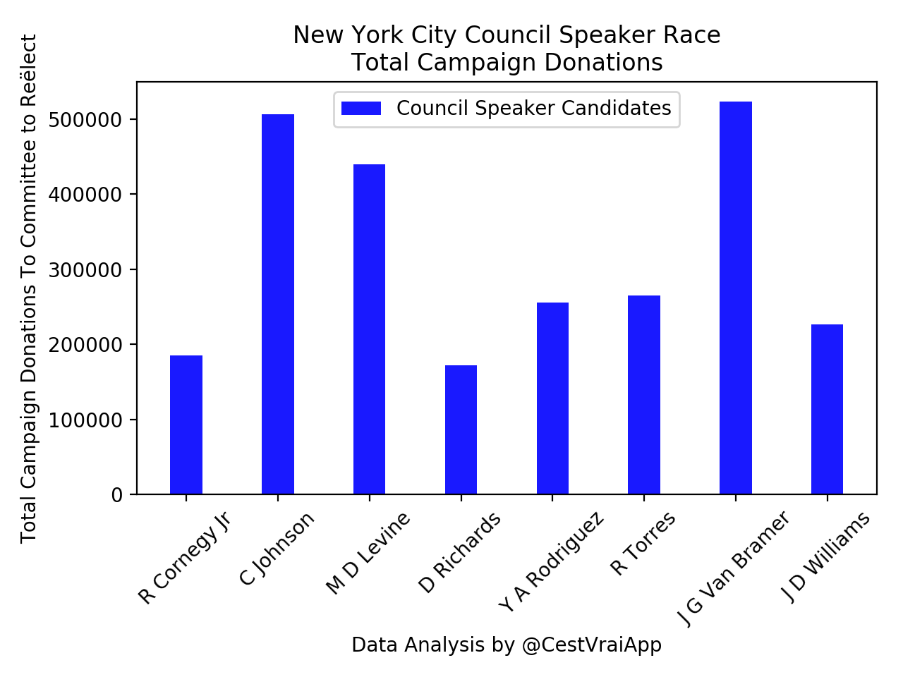 Councilmember Corey Johnson raised over $505,000 for his committee to reëlect, the second-largest amount of money amongst Council speaker candidates during the 2017 Municipal election cycle. Like all of the Council speaker candidates, Councilmember Johnson had no dedicated campaign committee for the Council speaker race, meaning fundraising or expenditures, if any, passed through his committee to reëlect. Four years ago, guidance given by the New York City Campaign Finance Board to then Councilmember Melissa Mark-Viverito (D-Spanish Harlem) indicated that it was prohibited to use fundraising from a committee to reëlect for purposes related to a Council speaker race. Source :  @CestVraiApp