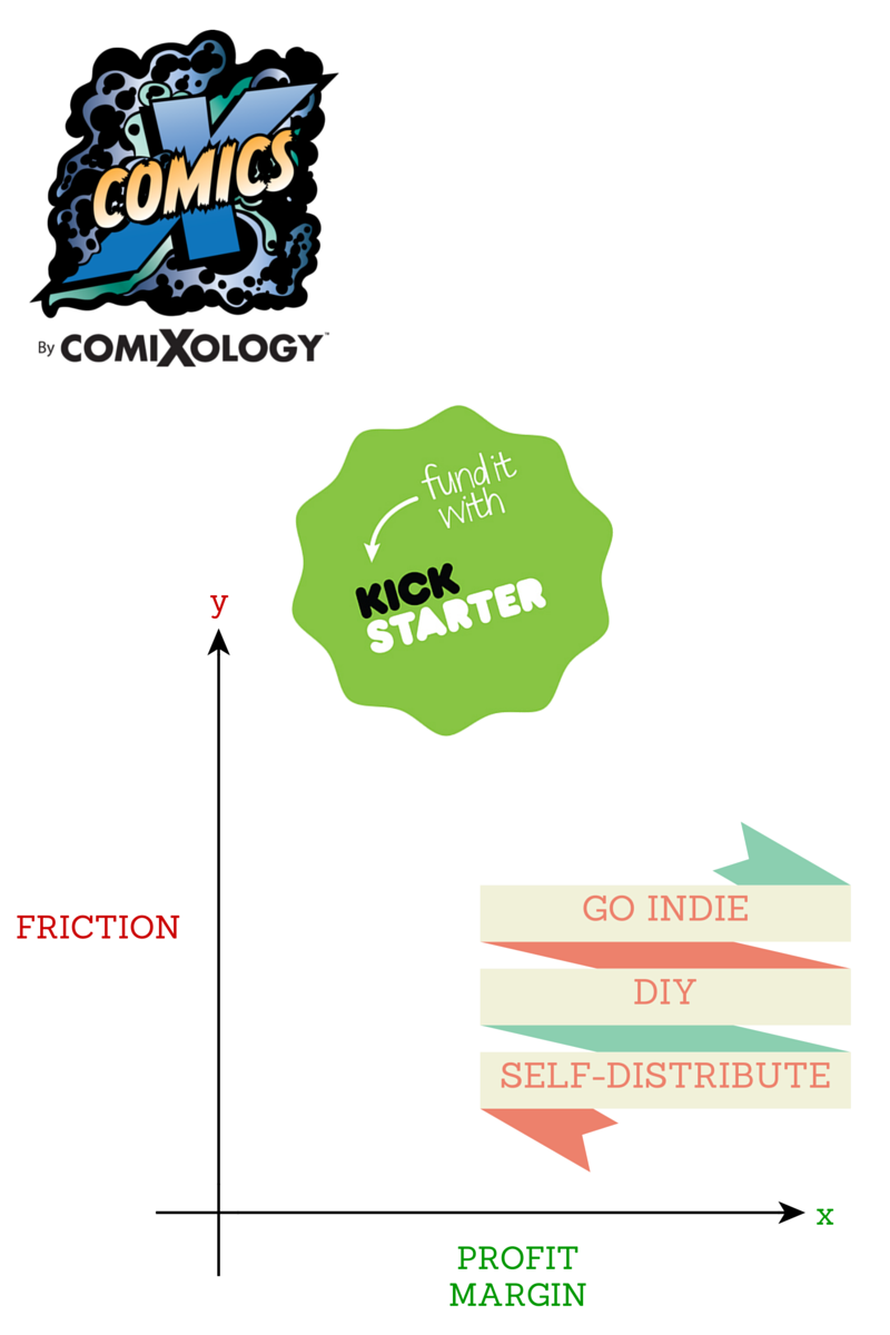 friction-vs-profit