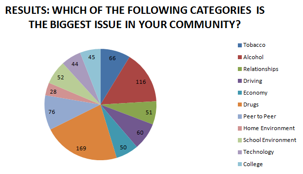 These were the results of a Needs Assessment survey that asked Huron County 7th, 9th, and 11th graders what the biggest issue was in their community.