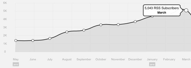 5K in March 2016!