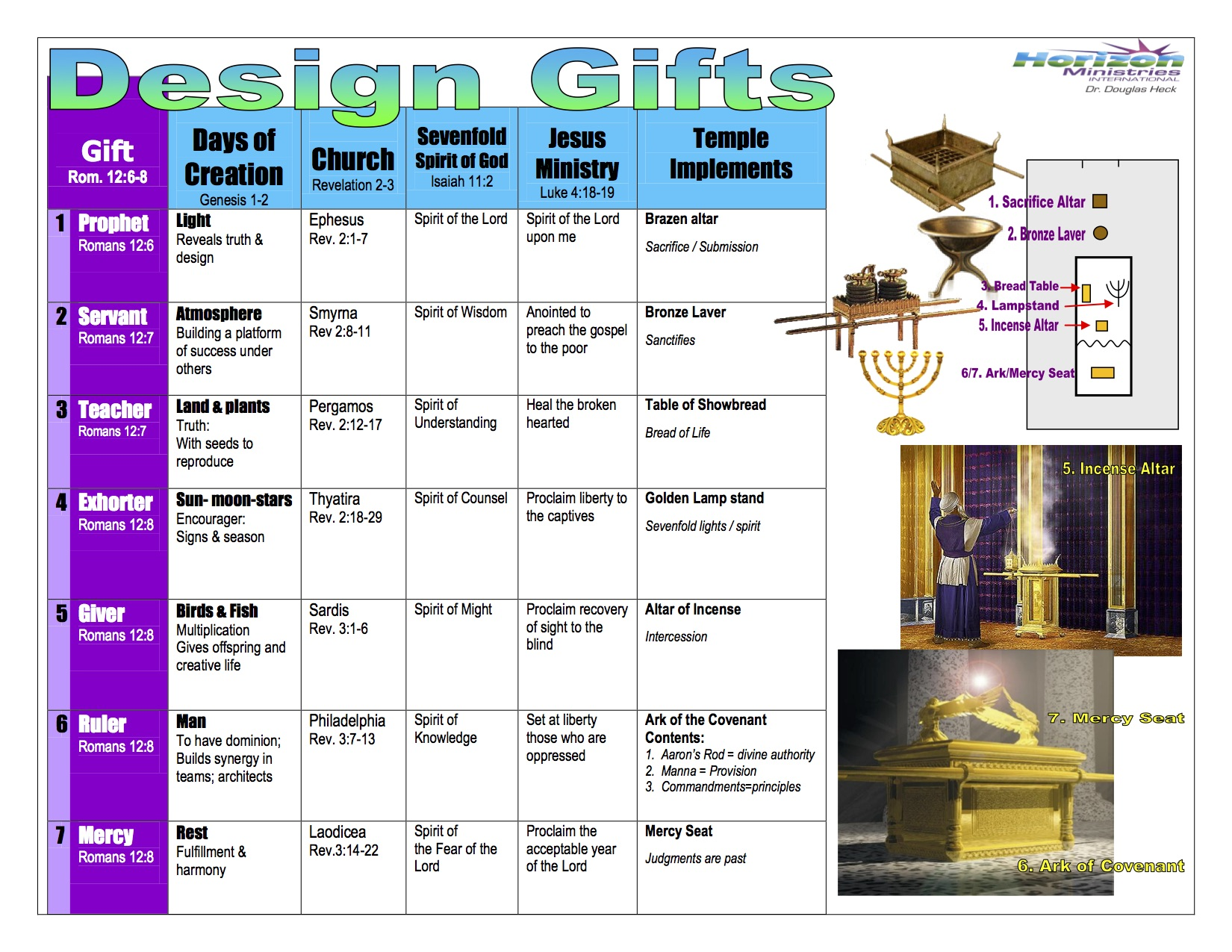 Design Gifts & the Temple