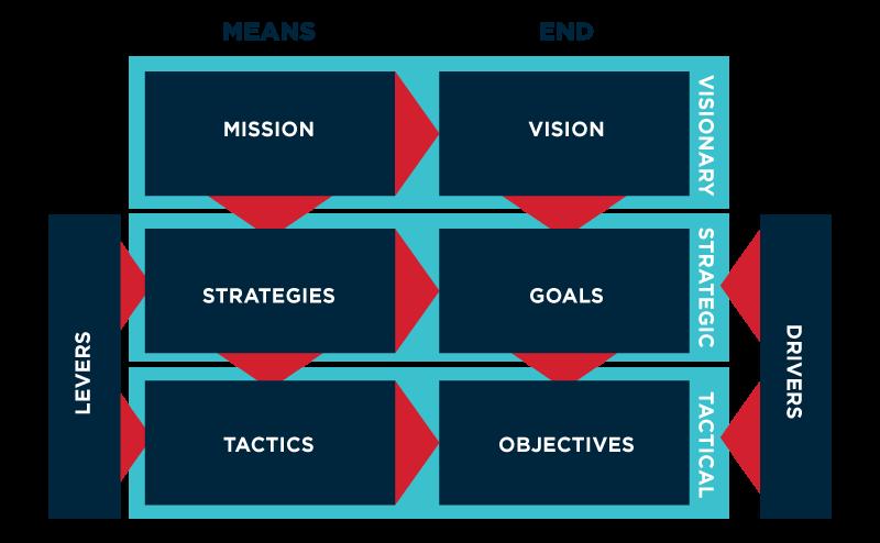Figure – Hybridised Business Motivation Model Used in EA