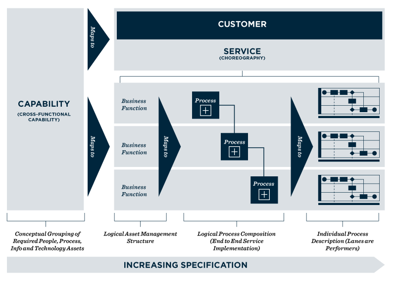 Figure 2: A conceptual framework for thinking about capabilities, services, business functions and processes