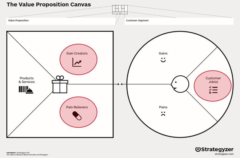 Figure      SEQ Figure \* ARABIC    4      : The Value Proposition Canvas and the three elements of a Brand Promise