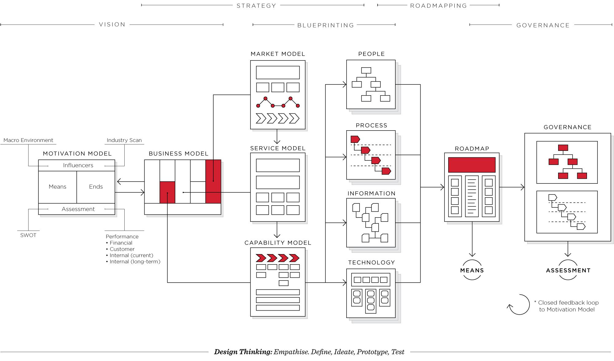 Architecture-thinking-diagram.jpg