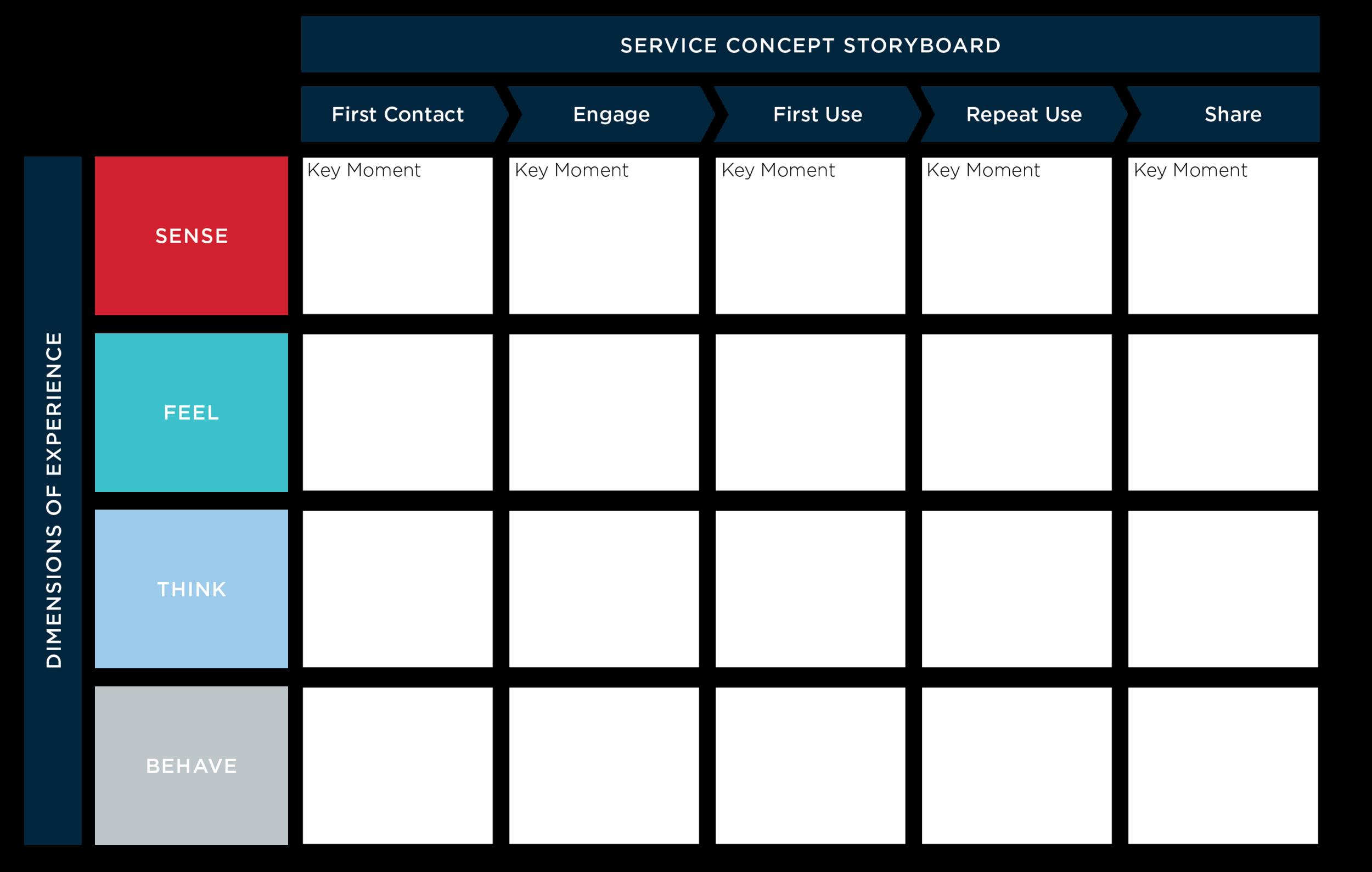 Figure      SEQ Figure \* ARABIC    4    : A Service Concept Storyboard