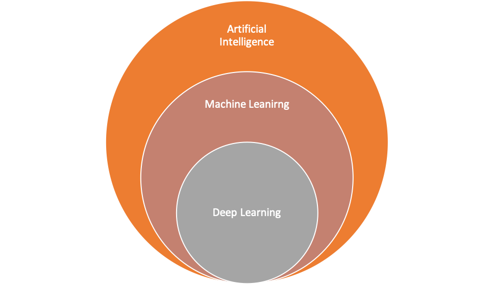 Schematic depiction of AI, ML and Deep Learning relationships