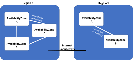 Figuur 2 - Concept van Availability Zones