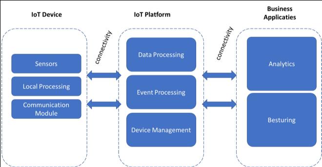 Figuur 1. IoT-keten en architectuur