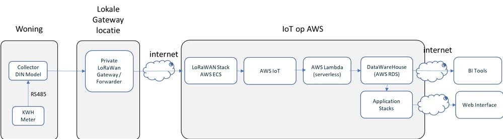 Figuur 2. IoT-architectuur casus 1