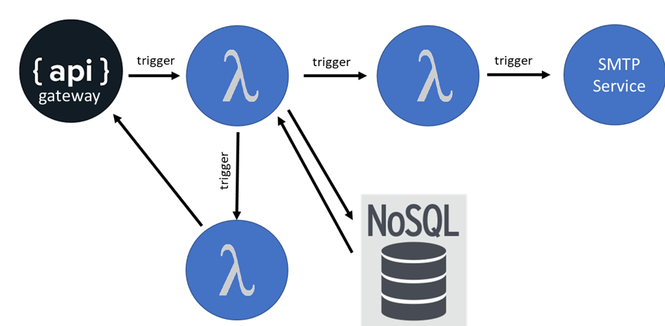 Voorbeeld van de architectuur van een serverless applicatie