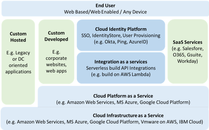 Figure 1 - Cloud gebaseerd IT Landschap