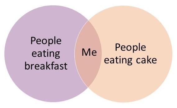 IVV_jo_mcewan_breakfast_cake_venn_diagram.jpg