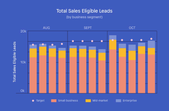 2019-05-13 12_16_15-18 Sales KPIs and Metrics to Grow Your Revenue Faster — Peak Revenue Group.png