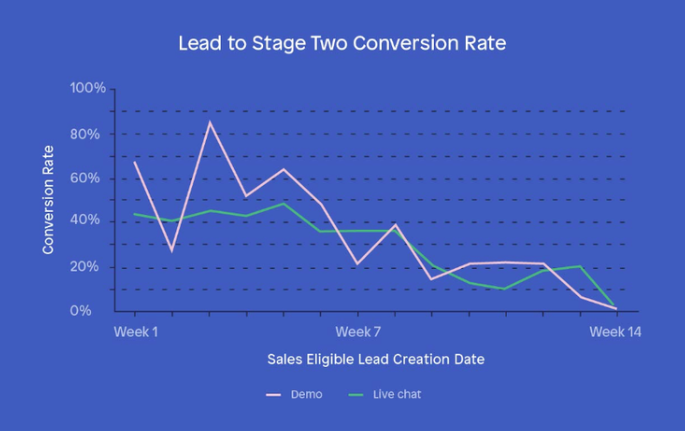 2019-05-13 12_17_28-18 Sales KPIs and Metrics to Grow Your Revenue Faster — Peak Revenue Group.png