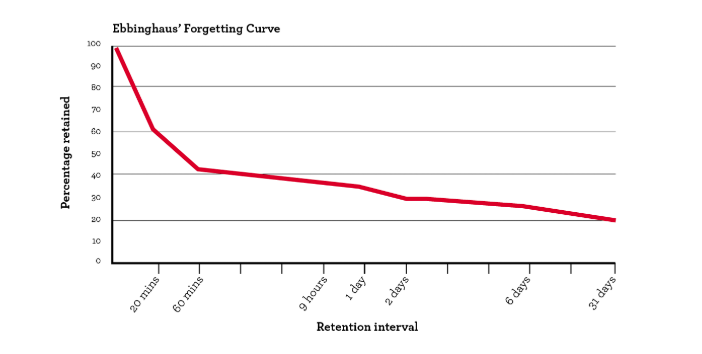 2019-05-13 13_01_56-The Spacing Effect_ How to Improve Learning and Maximize Retention — Peak Revenu.png