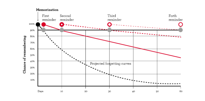 2019-05-13 13_03_04-The Spacing Effect_ How to Improve Learning and Maximize Retention — Peak Revenu.png