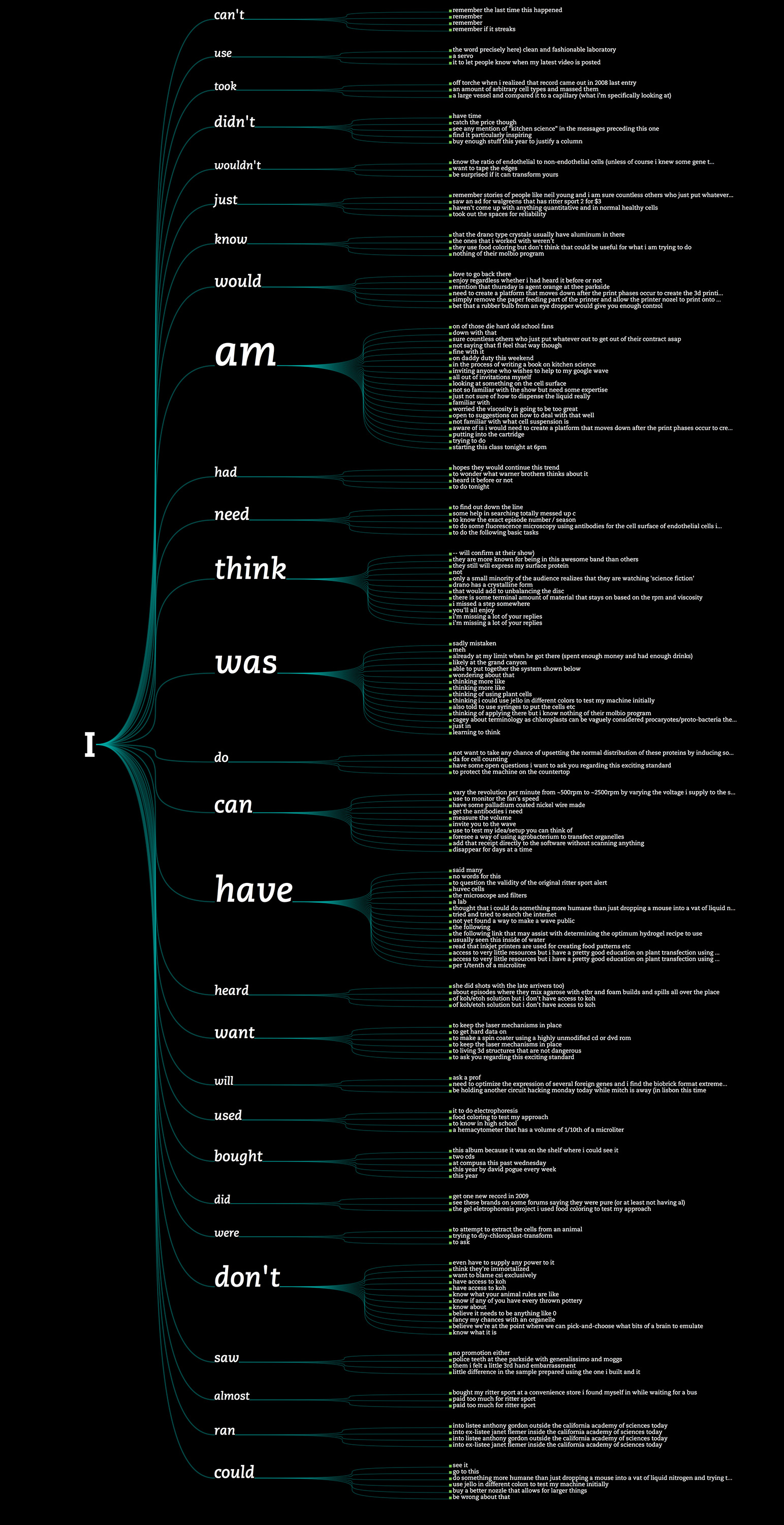 Tree graph of sentences scraped from email. Although I wrote the custom code myself to produce the visualization, I took inspiration directly from the ManyEyes' Word Tree visualization.
